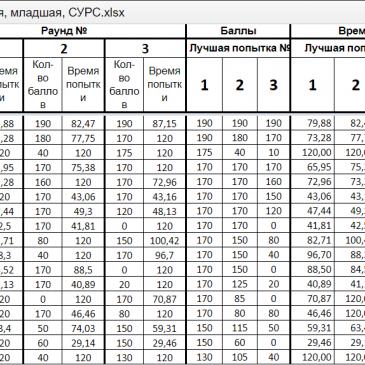 Итоговый рейтинг команд в состязании RRO 2018, Основная, младшая.